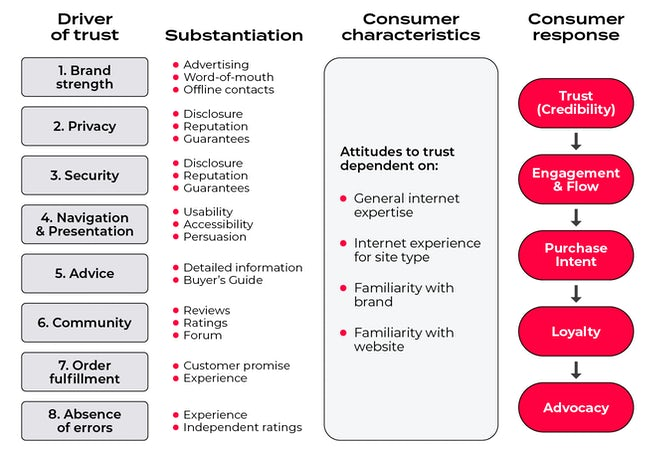 Figure 28: Different factors that influence trust in an online brand