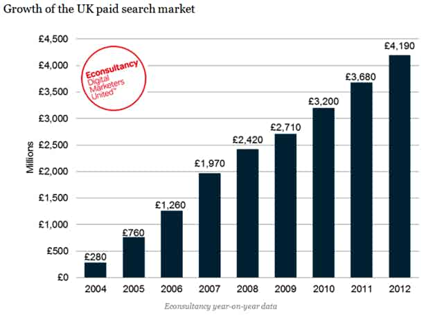 value-of-uk-paid-search-market-2004-to-2012-blog-full