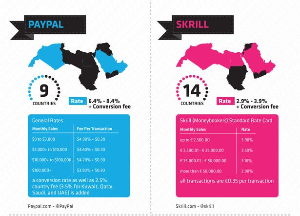 middle-east-stats