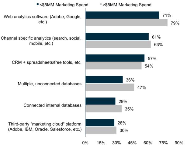integrated-marketing-chart