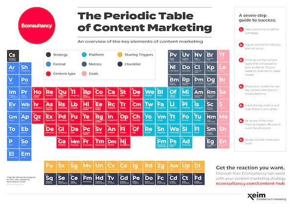 Introducing The Periodic Table of Content Marketing – Econsultancy