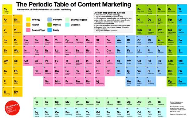 Introducing The Periodic Table of Content Marketing