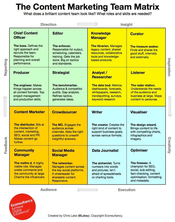 content marketing team matrix