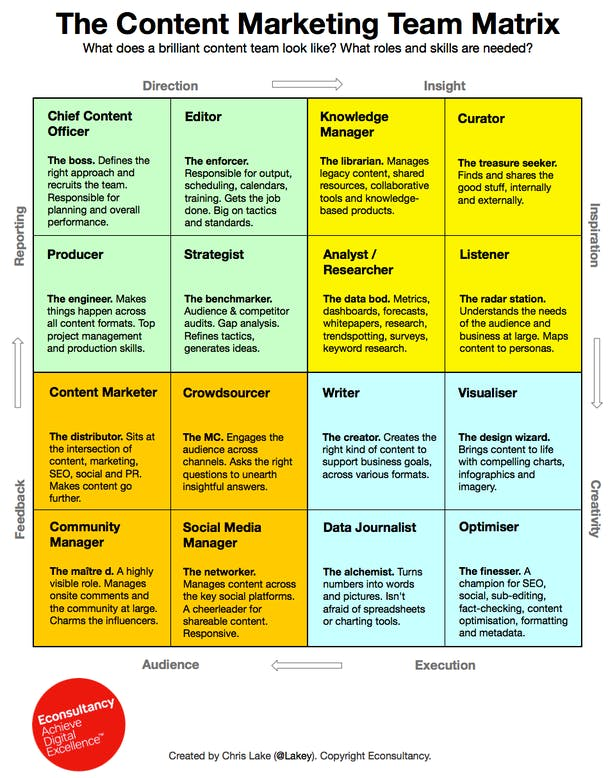 content marketing team matrix