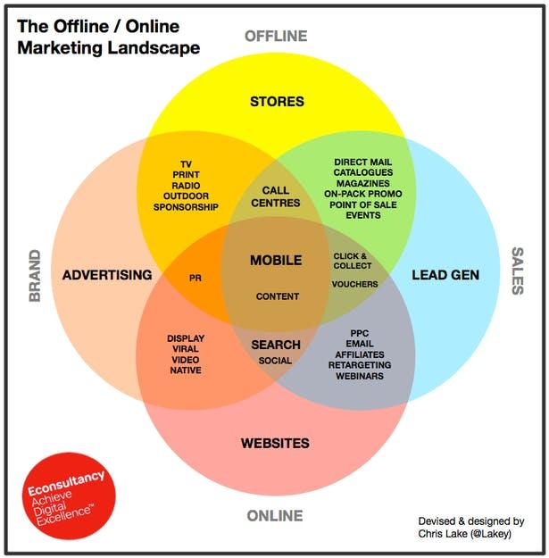 marketing landscape online offline