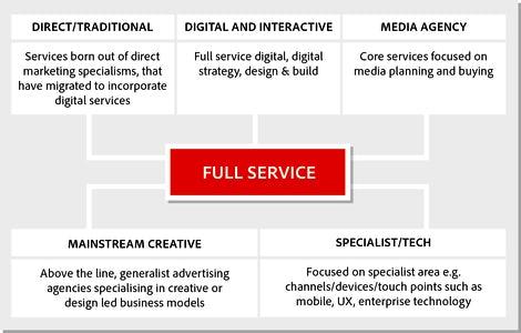 The Future of agencies