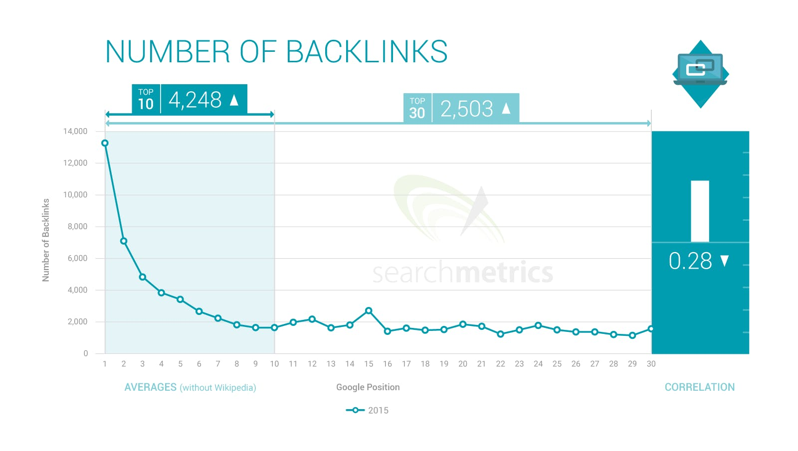 backlink analysis banks