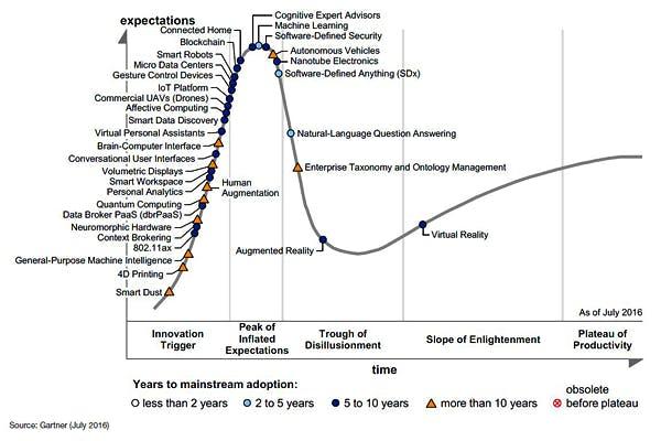 gartner hype curve 2016