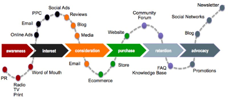 The five key steps towards understanding the customer journey (and ...