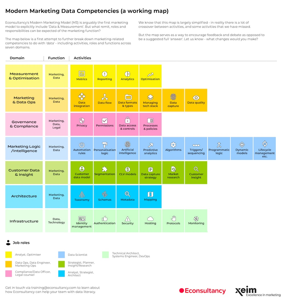 marketing data competencies