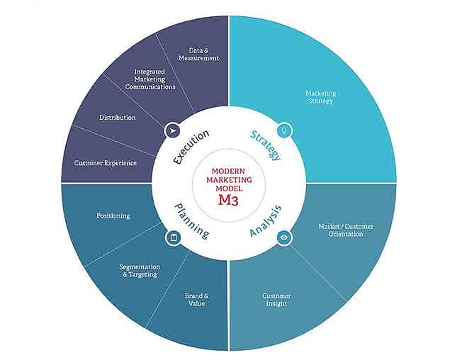Figure 1- The Modern Marketing Model (M3)