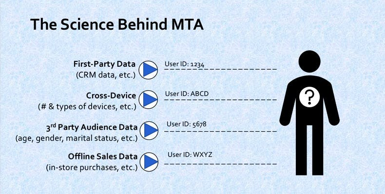 Science_of_mta