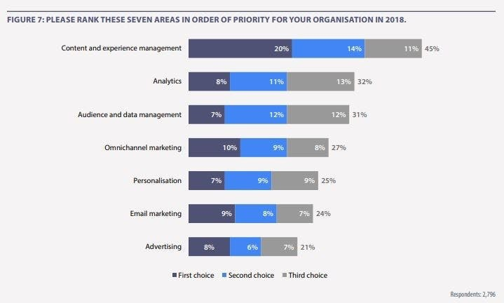 beed1d213ae3 12 stats that prove why personalisation is so important – Econsultancy