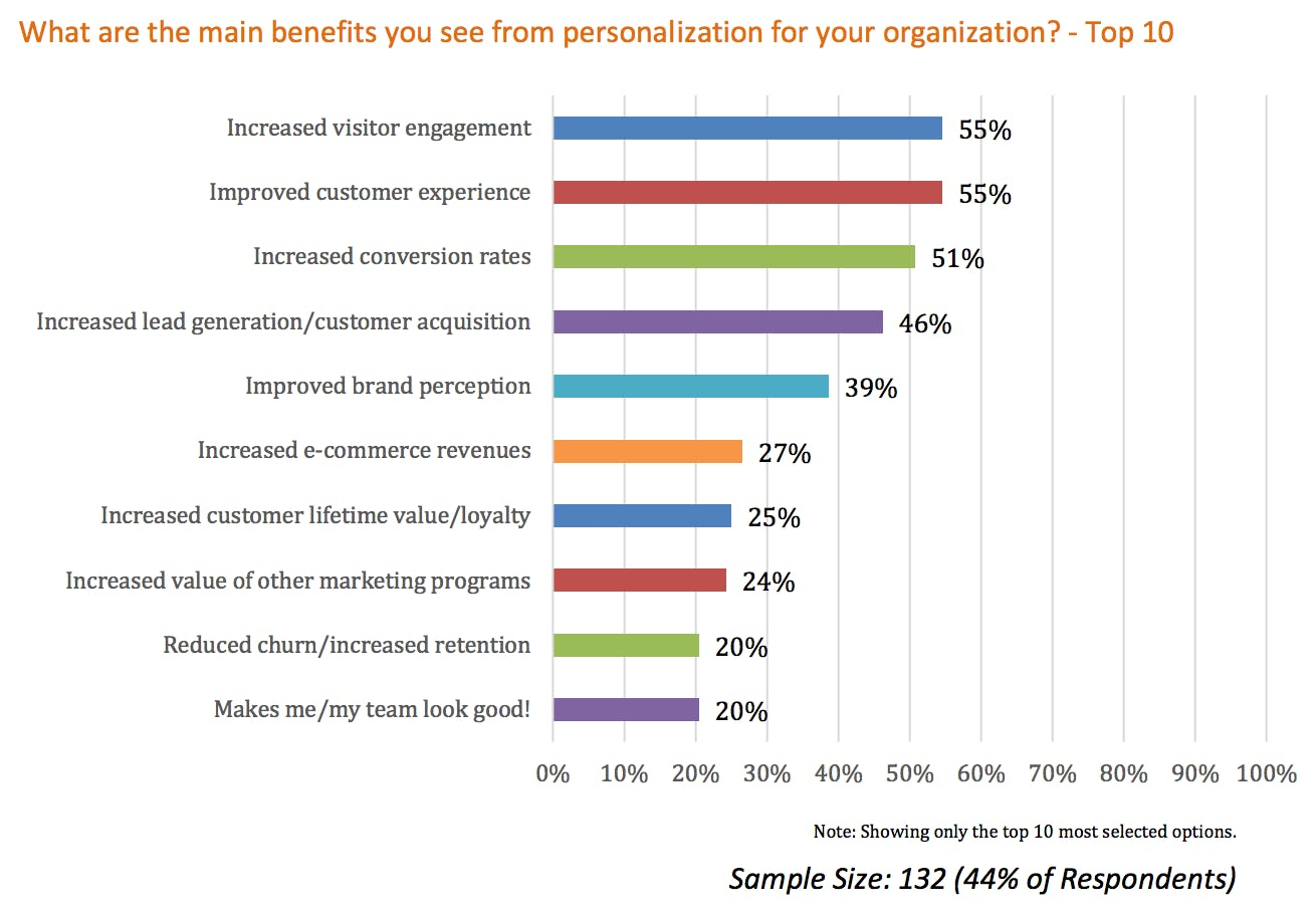 B2B conversion rate optimisation: Where to start – Econsultancy