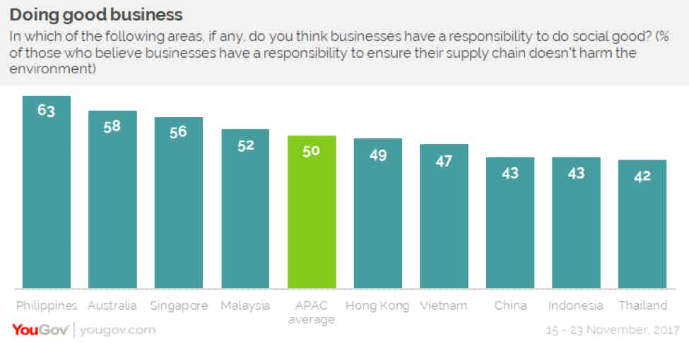 apac supply chain ethics