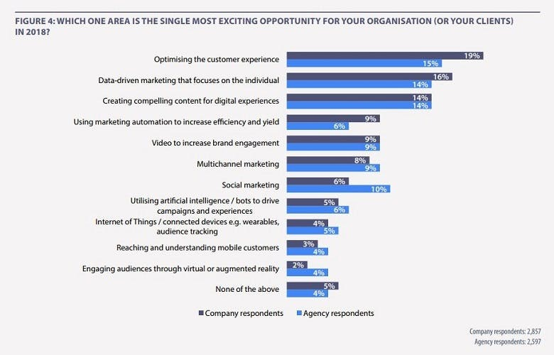 9acfe65f195 Data-driven marketing, for example, is up from 12% in 2017 to 16% of  marketers in 2018 who see this as the most exciting opportunity for their  organisation.