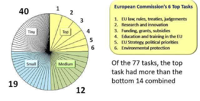 top tasks analysis showing 6 tasks that take 25% of the vote