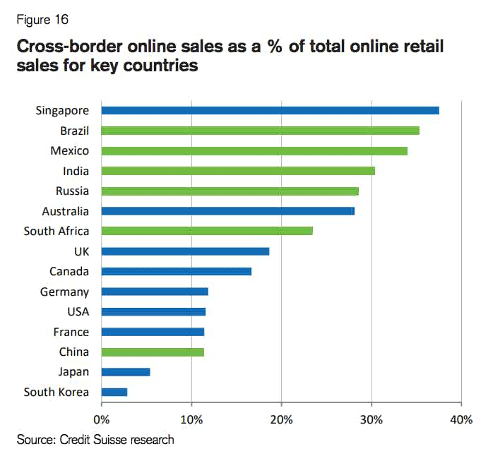 cross border sales emerging markets