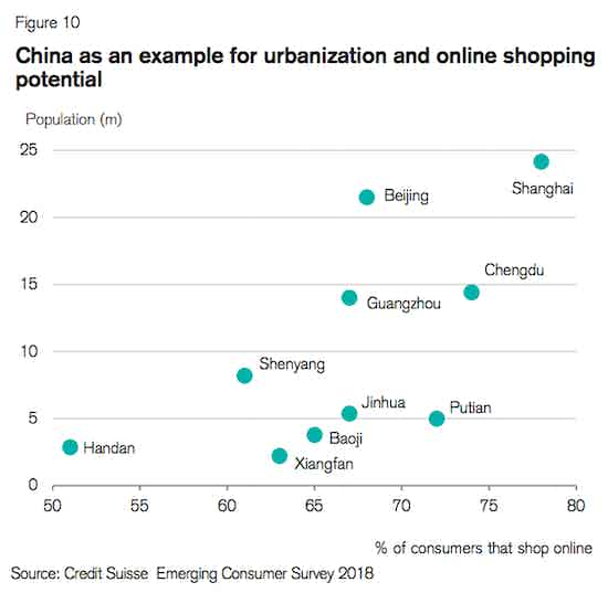 urbanisation and online shopping