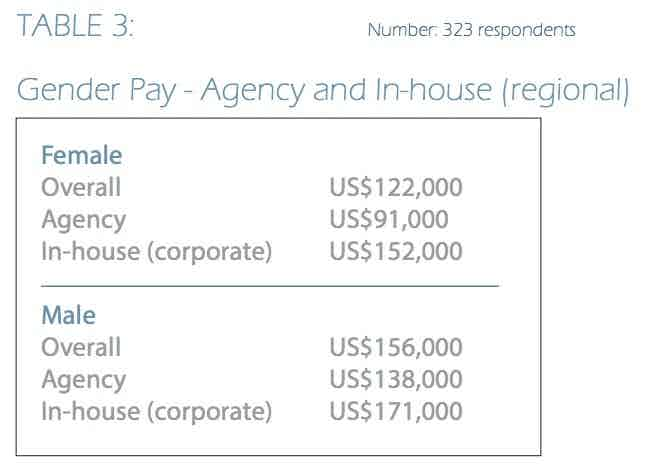 salary by gender