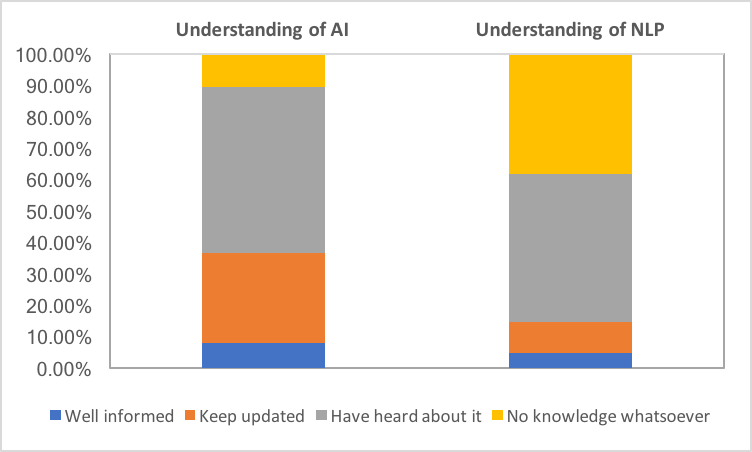 What Do Linguists Make Of Ai And Natural Language Processing