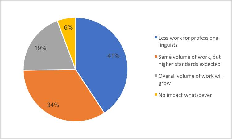 chart showing how linguists think ai will affect their volume of work