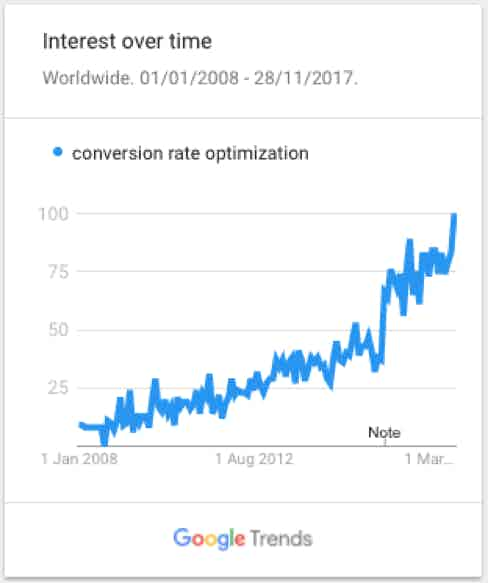 interest in cro over time