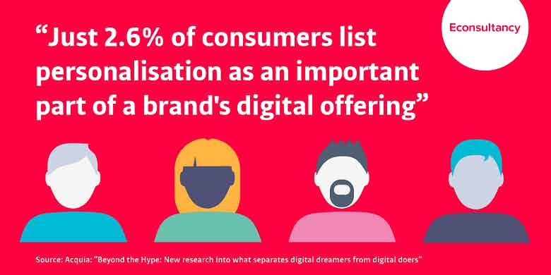 2.6% of consumers see personalisation as important part of brand activity