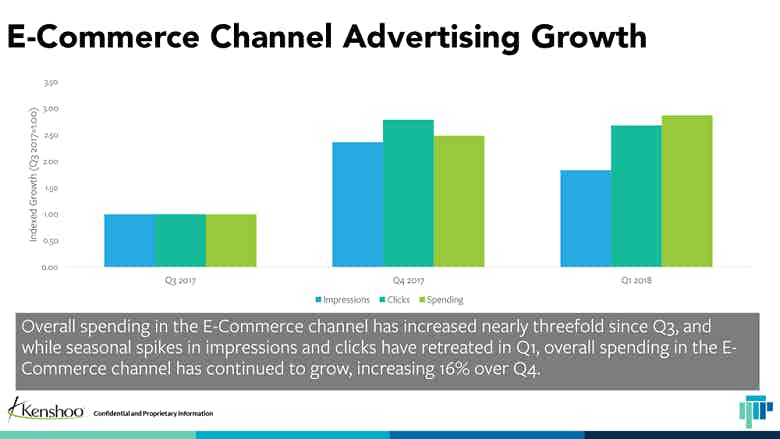 advertising growth