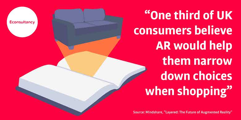 Consumer opinion about AR