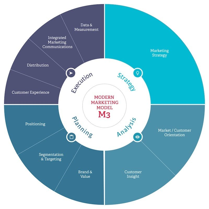 The Six Types Of Marketing Org Structure Econsultancy