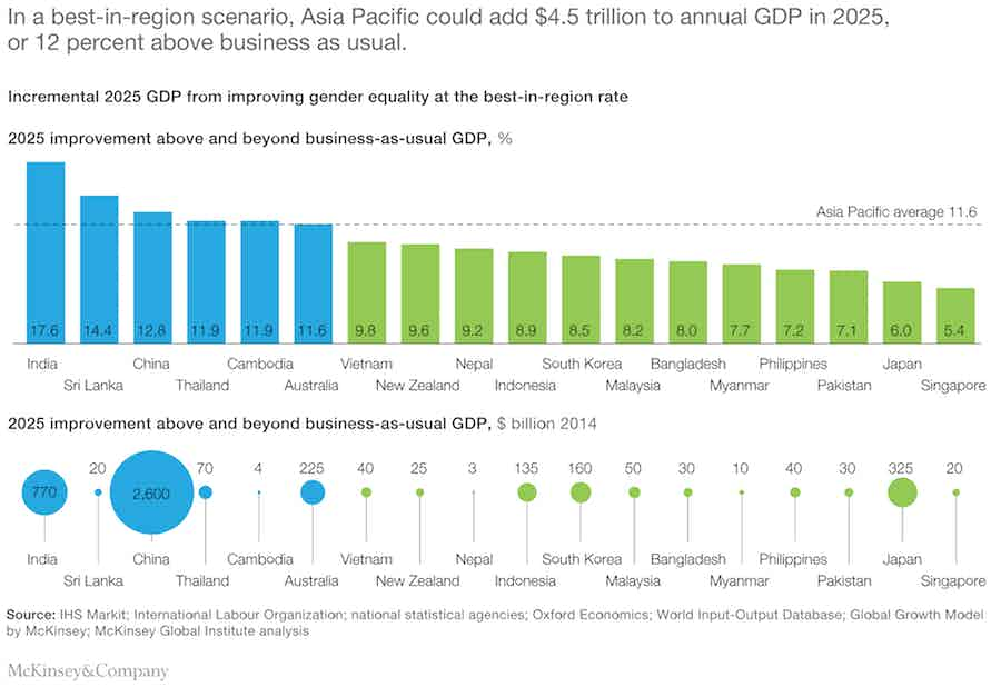 mckinsey gender equality study apac