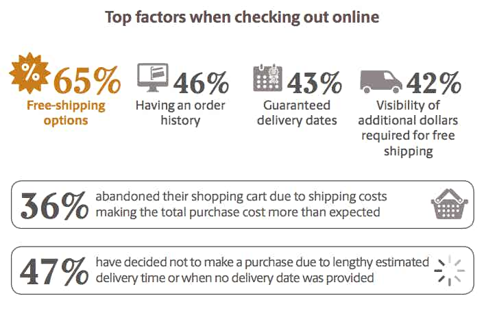 convenience factors shopping online apac