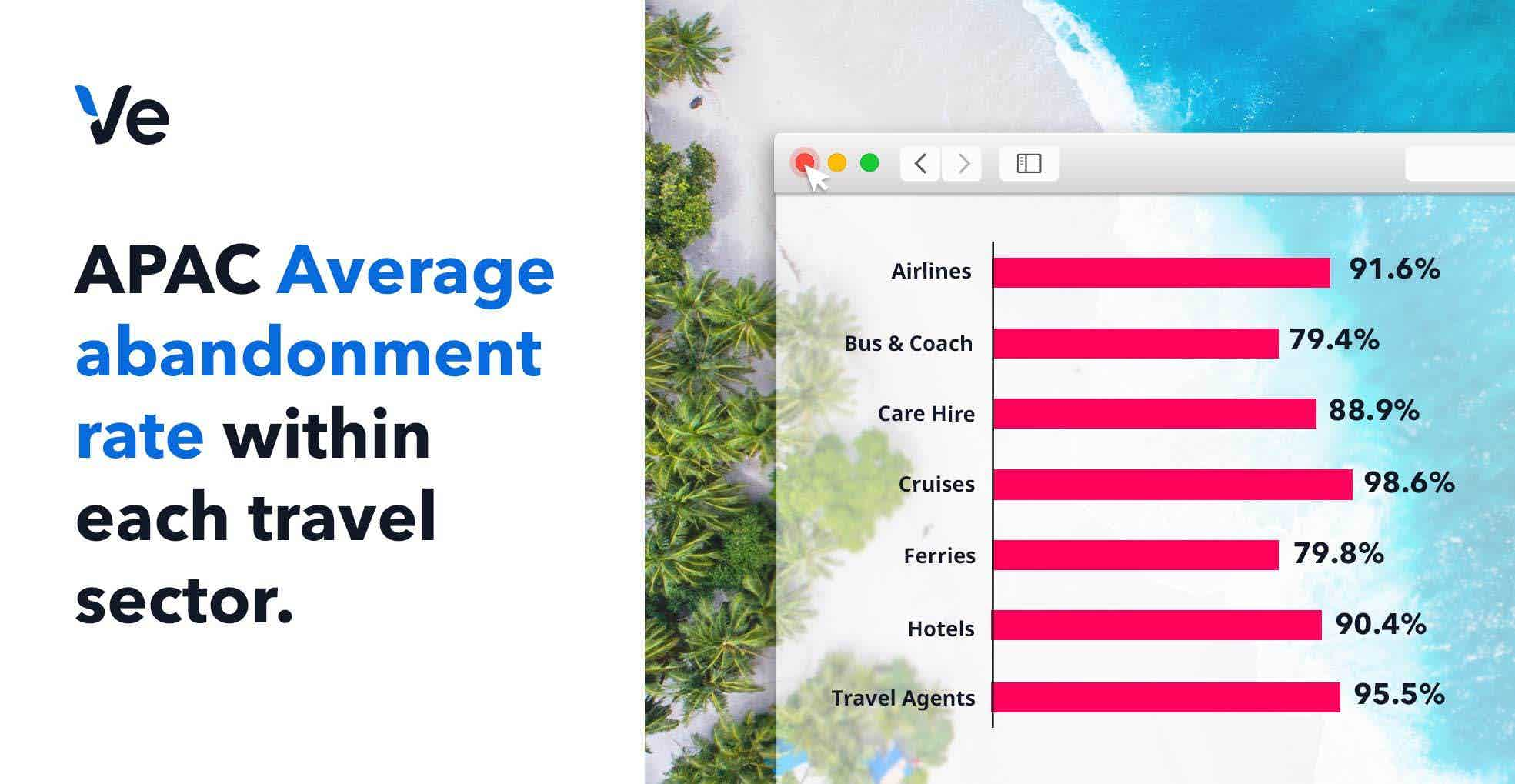 cart abandonment in travel apac by product