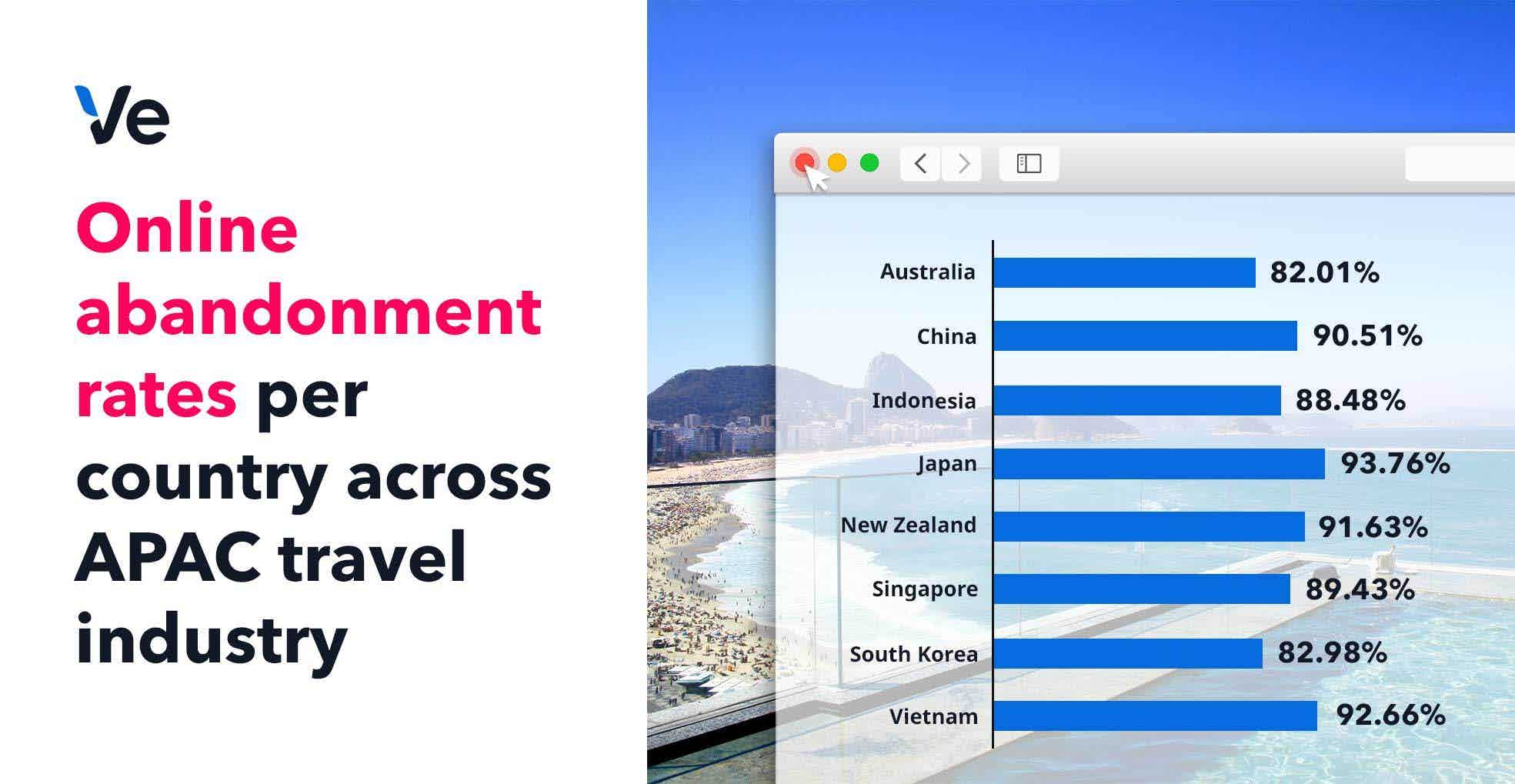 apac travel cart abandonment by country