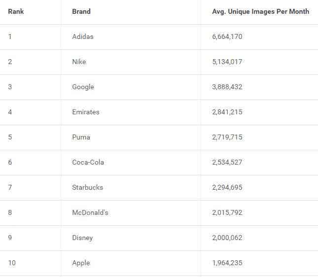 most visible brands online