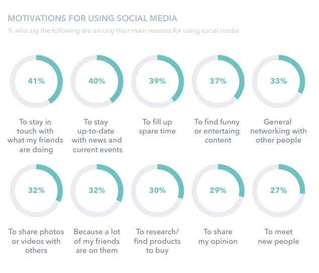 motivations for using social media
