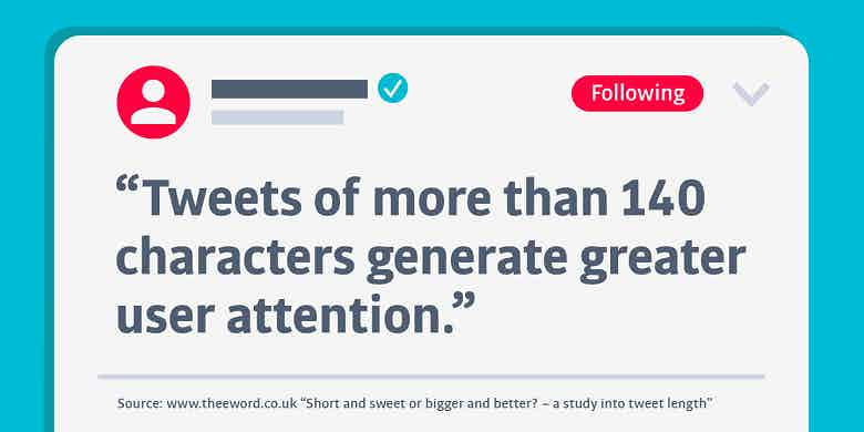 longer tweets get greater user attention