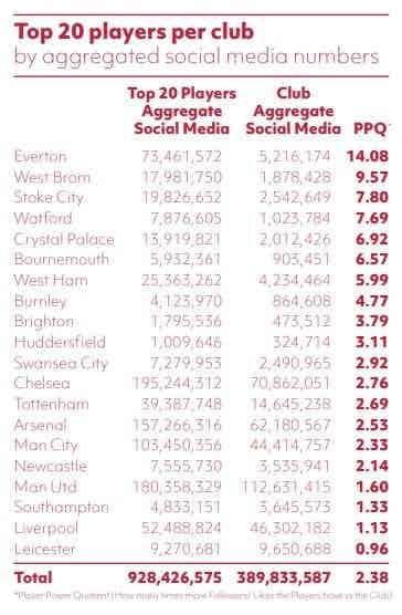 top prem players on social media list