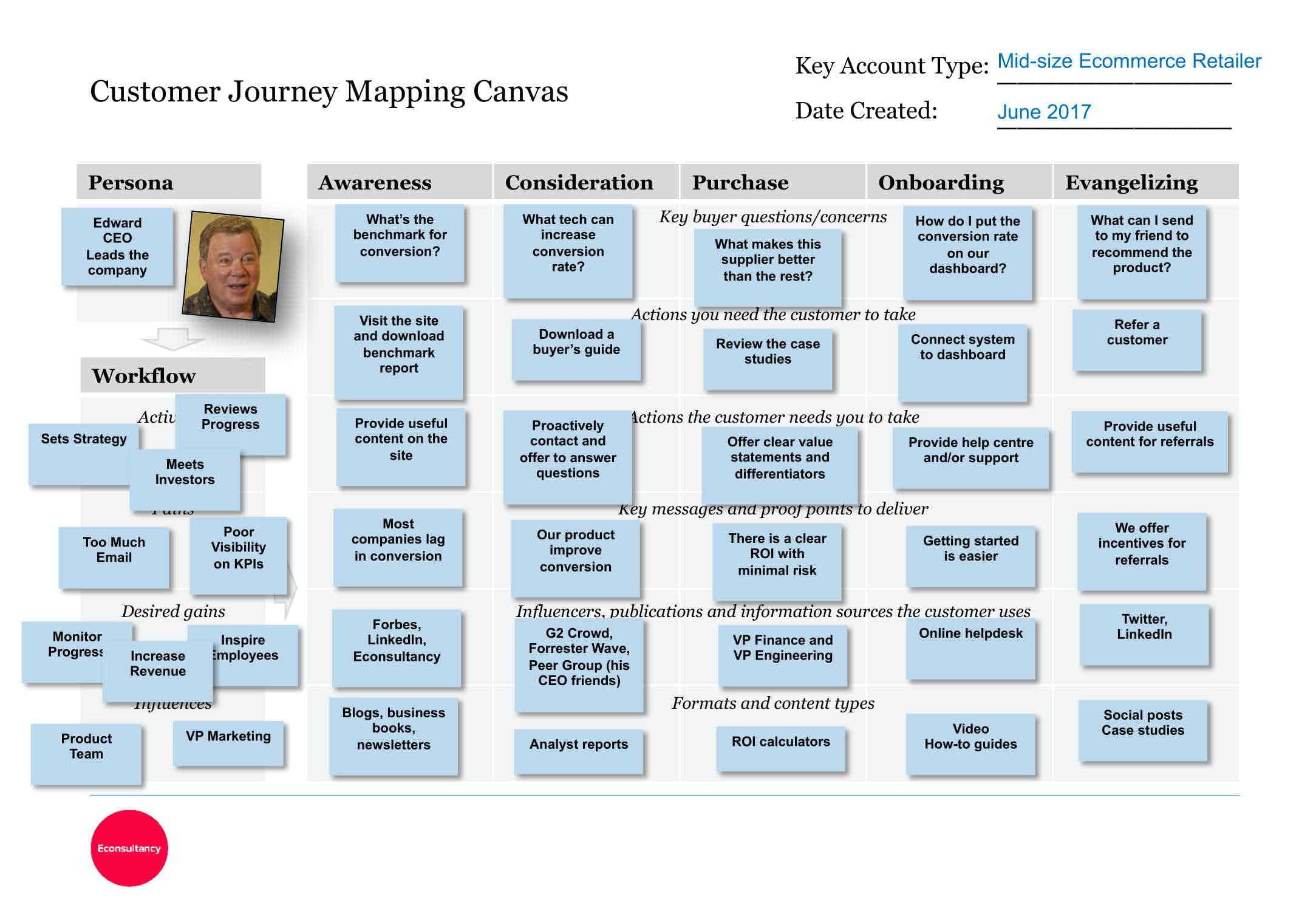 customer journey mapping canvas completed