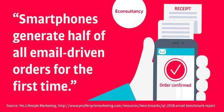 smartphones drive half of email orders