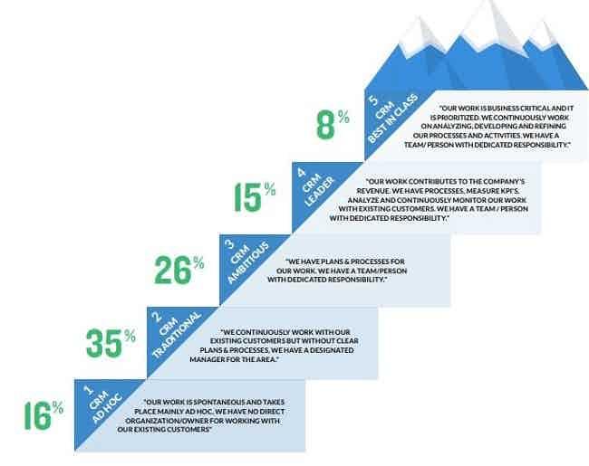 CRM maturity barometer
