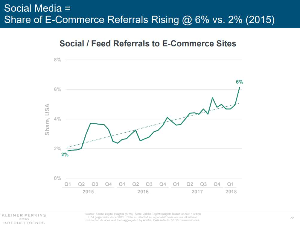 Social ecommerce referrals