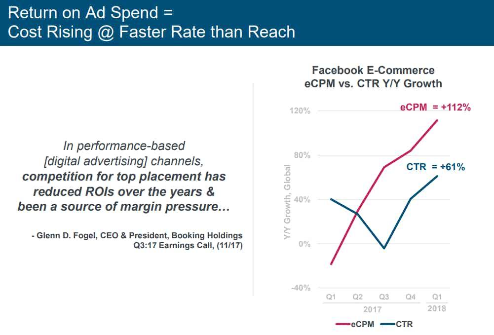 Facebook eCPM vs CTR