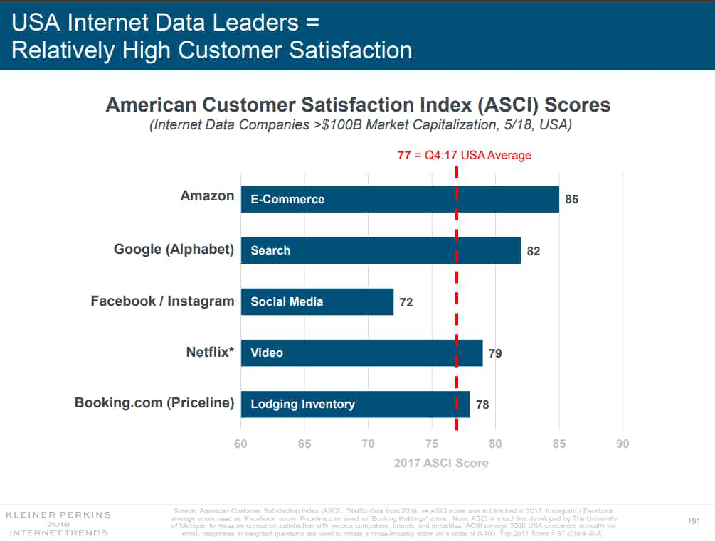 Internet data leaders ASCI scores