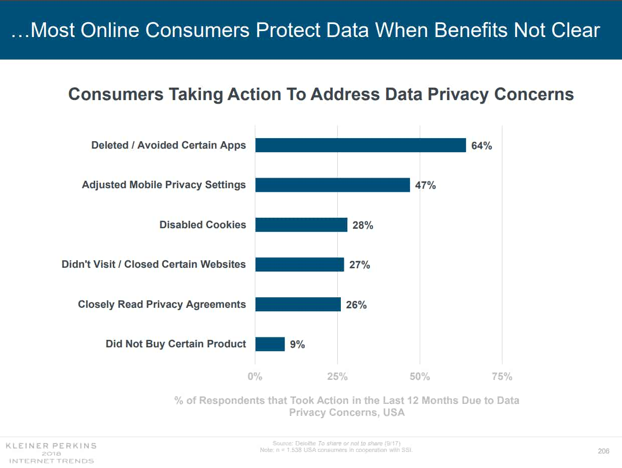 Consumers protecting privacy