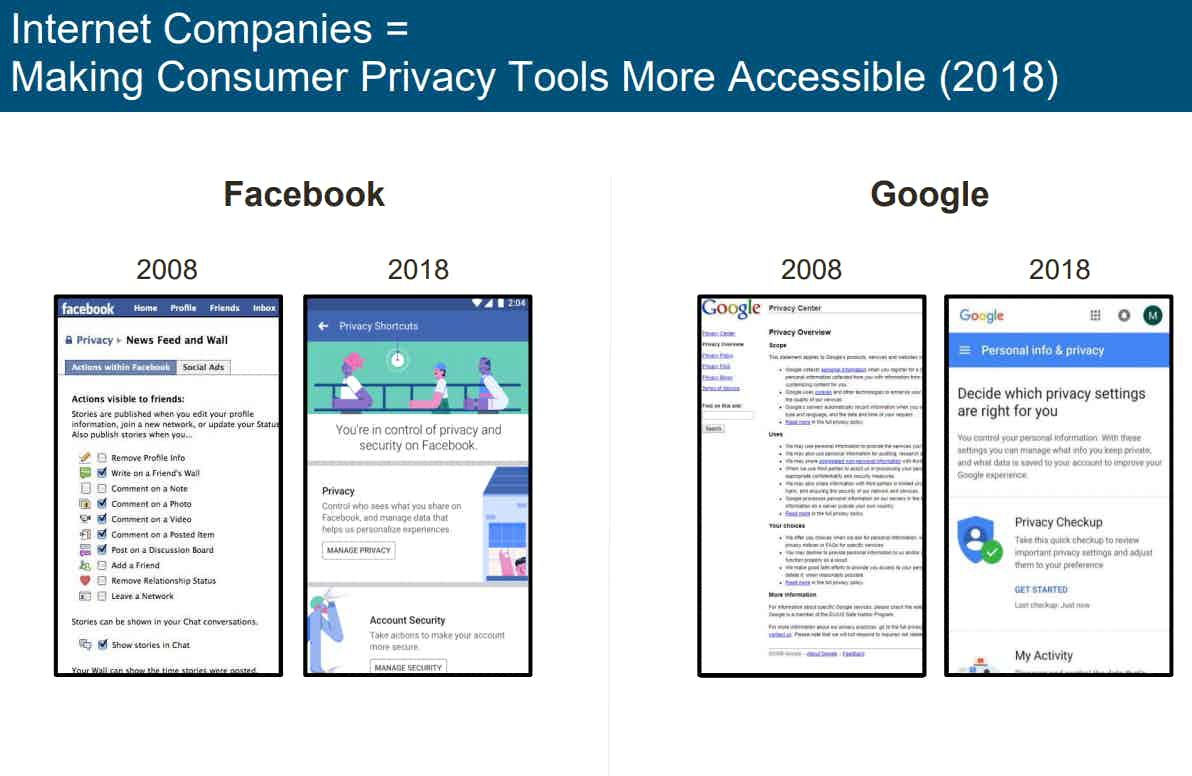 Facebook Google privacy controls
