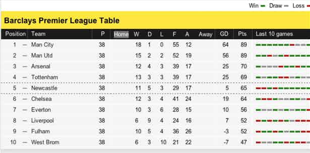 Premier League Table 2012 - Normal Vision