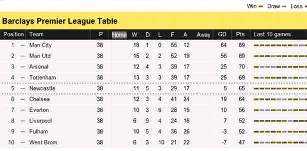 Premier League Table 2012 - Red-Blind Vision