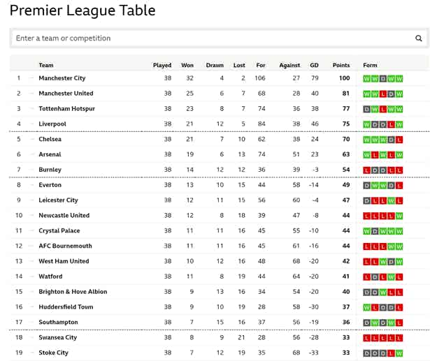 BBC Sport 2018 Premier League Table
